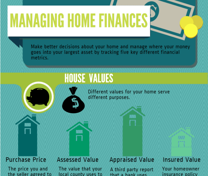 HomeZada Managing Home Finances Infographic