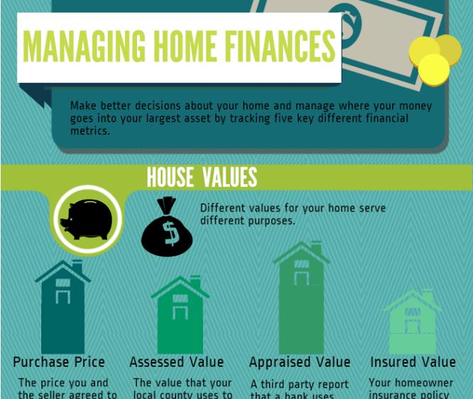 HomeZada Managing Home Finances Infographic